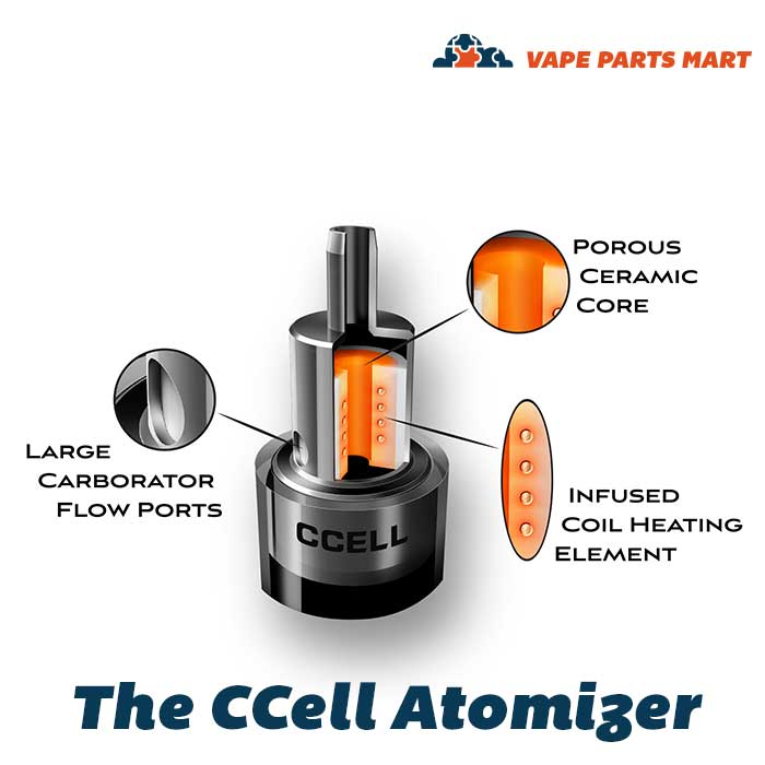 M6T and TH2 CCell Ceramic Atomizer